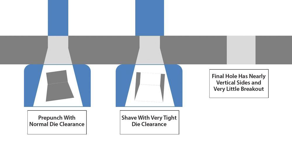 Sheet Metal Fabrication Basics 7 Strategies For Punching