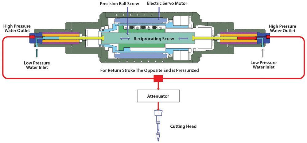 A Waterjet Pump Primer The Fabricator