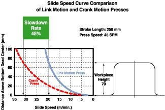 Slide speed curve comparison
