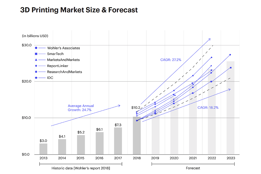 13f0ff13a Additive manufacturing industry is projected to double in size every ...