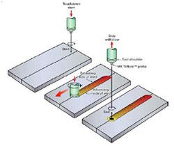 Friction Stir Welding >> An Introduction To Friction Stir Welding The Fabricator