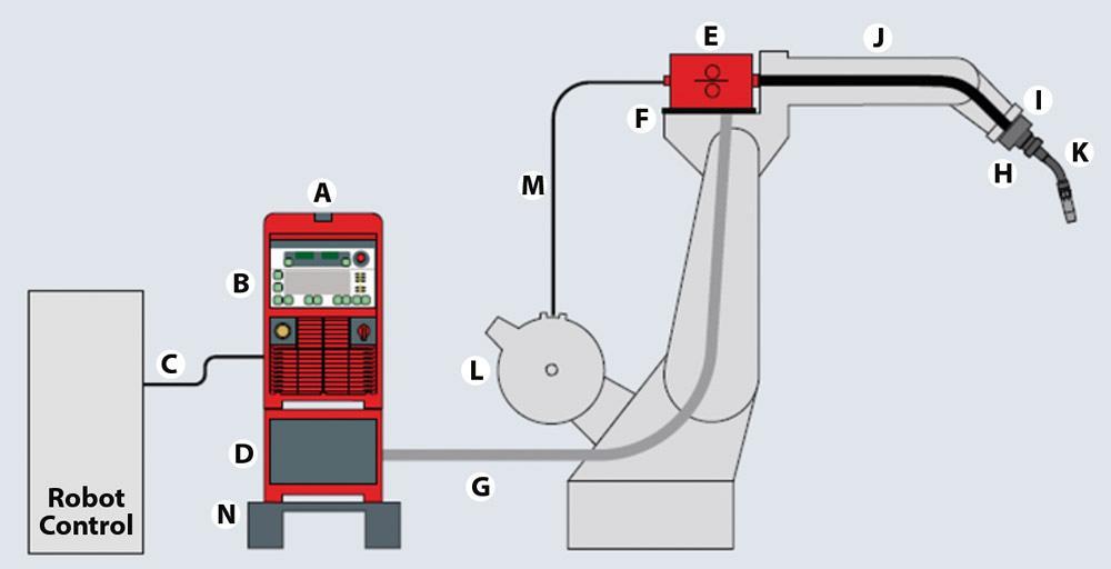 Anatom 237 A De Un Sistema De Soldadura Basado En Robot