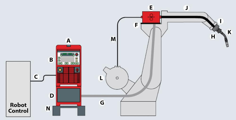 Anatomy Of A Robot Based Welding System The Fabricator