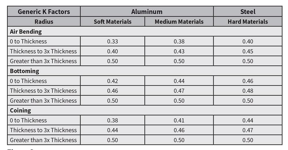 K Factor For Rolling Sheet Metal