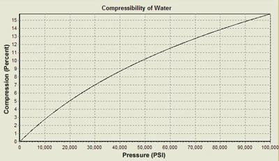 The Compressibility of Metals at High Pressures