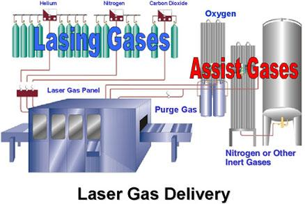 Making Solid Delivery And Storage Choices For Assist Gases