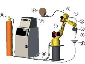 The challenge of robotic welding aluminum