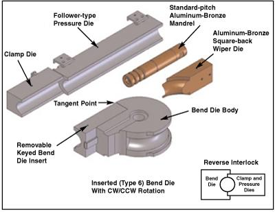 Bend tooling