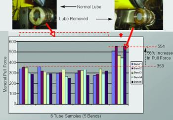 Lubricant removal tube bending