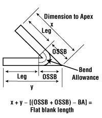 Bending Basics How The Inside Bend Radius Forms