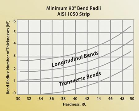 Bending Basics: The fundamentals of heavy bending - TheFabricator.com