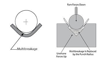sheet metal design basics pdf