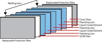 Autodarkening lens diagram
