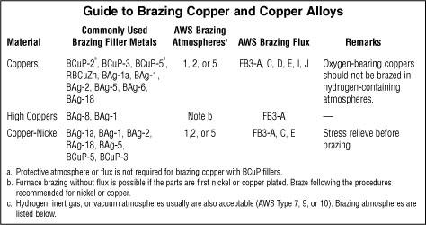 Copper brazing guide