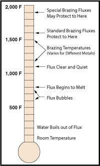 Flux response diagram