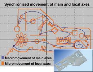 Macromovements diagram