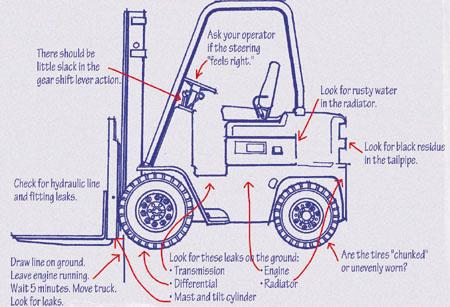 buying a used forklift wisely the fabricator rh thefabricator com hyster forklift engine diagram Clark Forklift Hydraulic Diagram