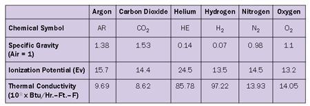 Shielding gas table