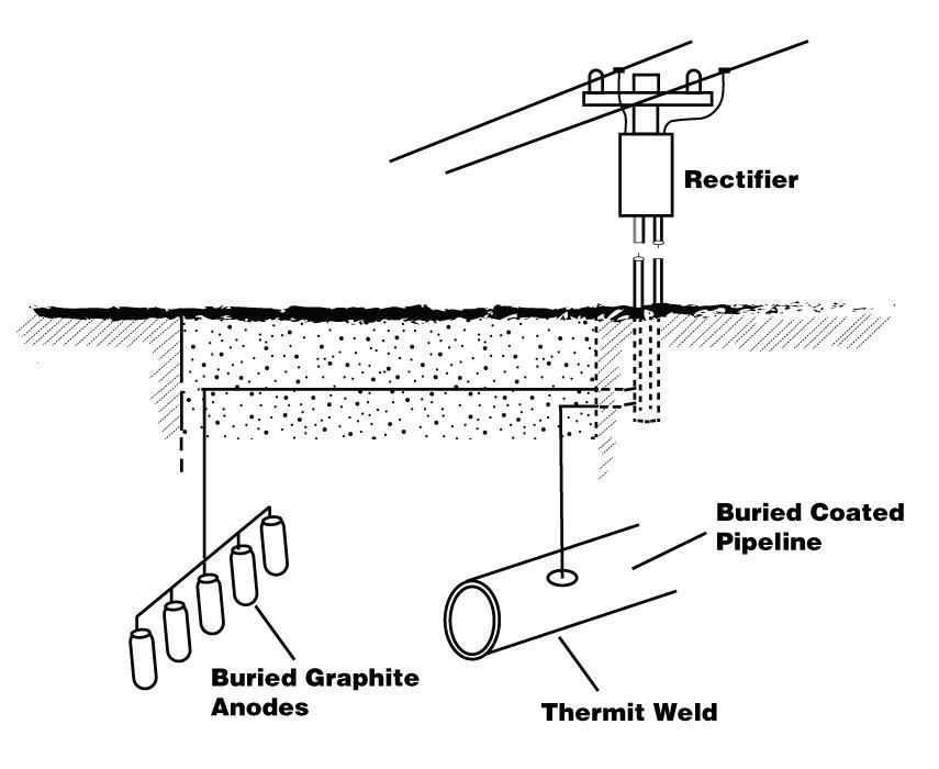 combatting corrosion in piping installations