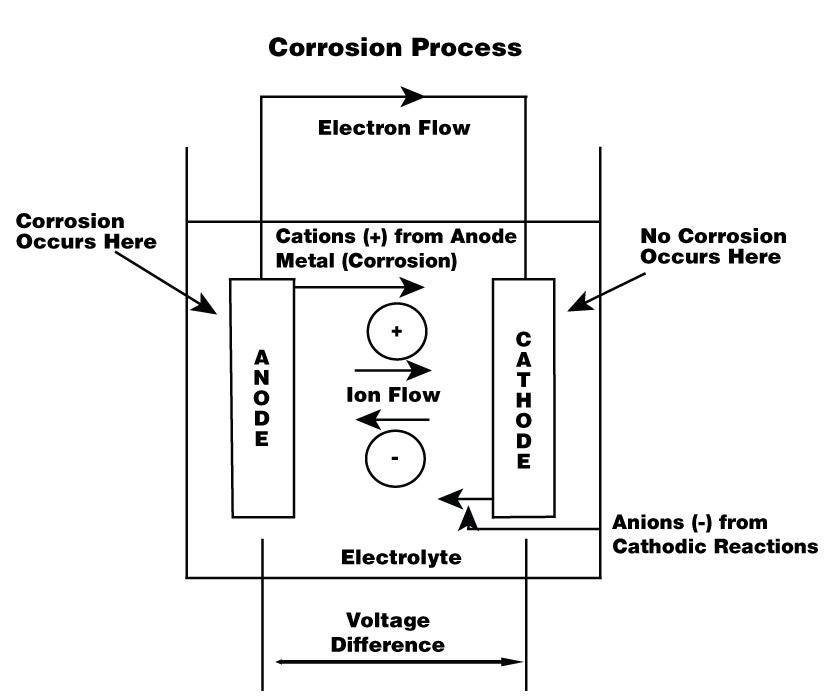 combatting-corrosion-in-piping-installations-1496926863 Wiring Zones In Walls on