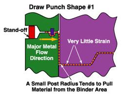 Draw punch diagram 1