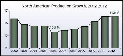Table of North American car production