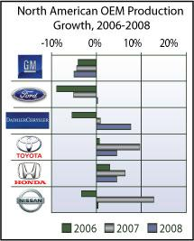 North American OEM production