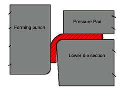 Wipe Bending diagram