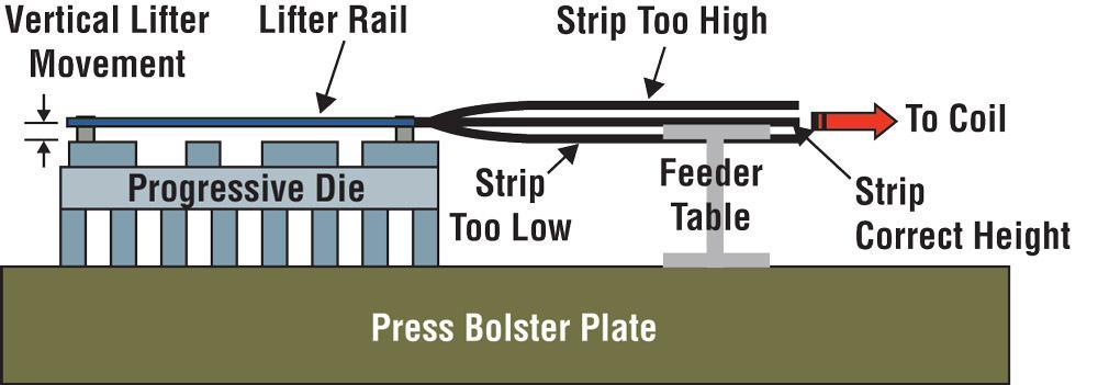 Striker Systems: DIE Professional