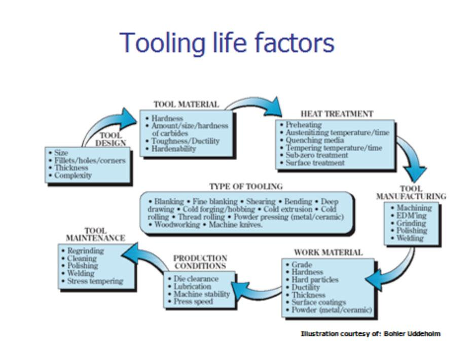 Die Science Maximizing Tool Steel Life The Fabricator