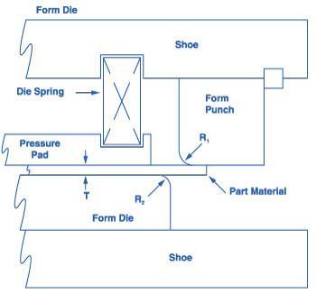 Die Springs Put On The Pressure The Fabricator