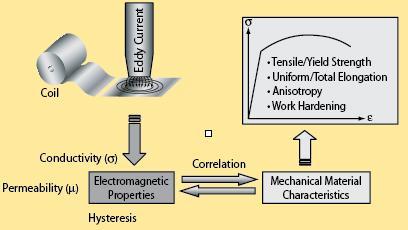 Eddy Current System