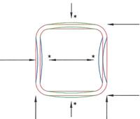bending force distorts square form
