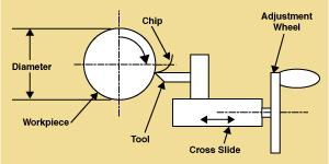 Lathe turning diagram