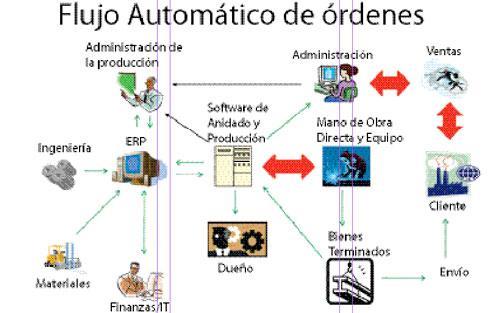 El cerebro ye el musculo de la automatizacion moderna - TheFabricator.com