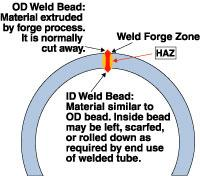 Forge welding process diagram