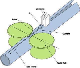 HF contact welding description