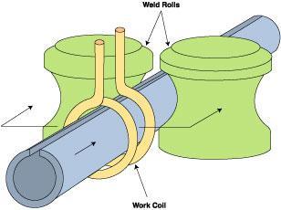 HF induction welding
