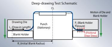 Deep drawing diagram figure 1
