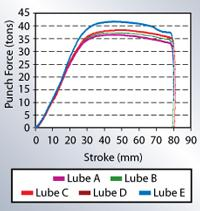 Lubricant test results figure 3