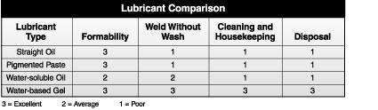 Lubricant comparison chart
