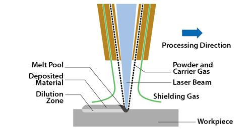 laser cladding research papers Research papers title search  abstract/overview search  author search  presented at  a new model for powder efficiency prediction in coaxial laser cladding.