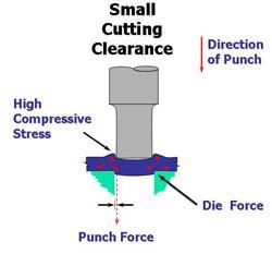 Die cutting diagram figure 1