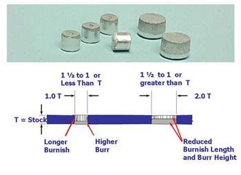 Die cutting diagram figure 3