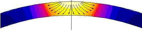 iso-temperature plot