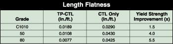Length Flatness Diagram