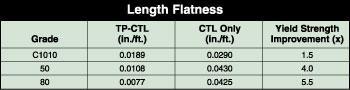 Length Flatness Diagram