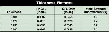 Thickness Flatness Diagram