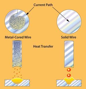 Flux Core Welding Wire >> How metal-cored wires reduce hidden welding costs - The Fabricator