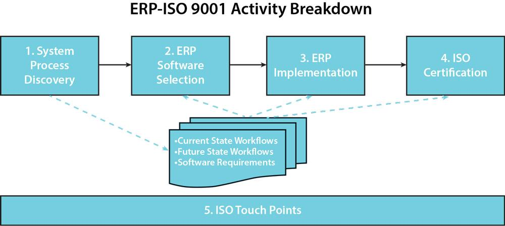Erp Implementation Process Steps Ppt Iso 9001 And Erp A